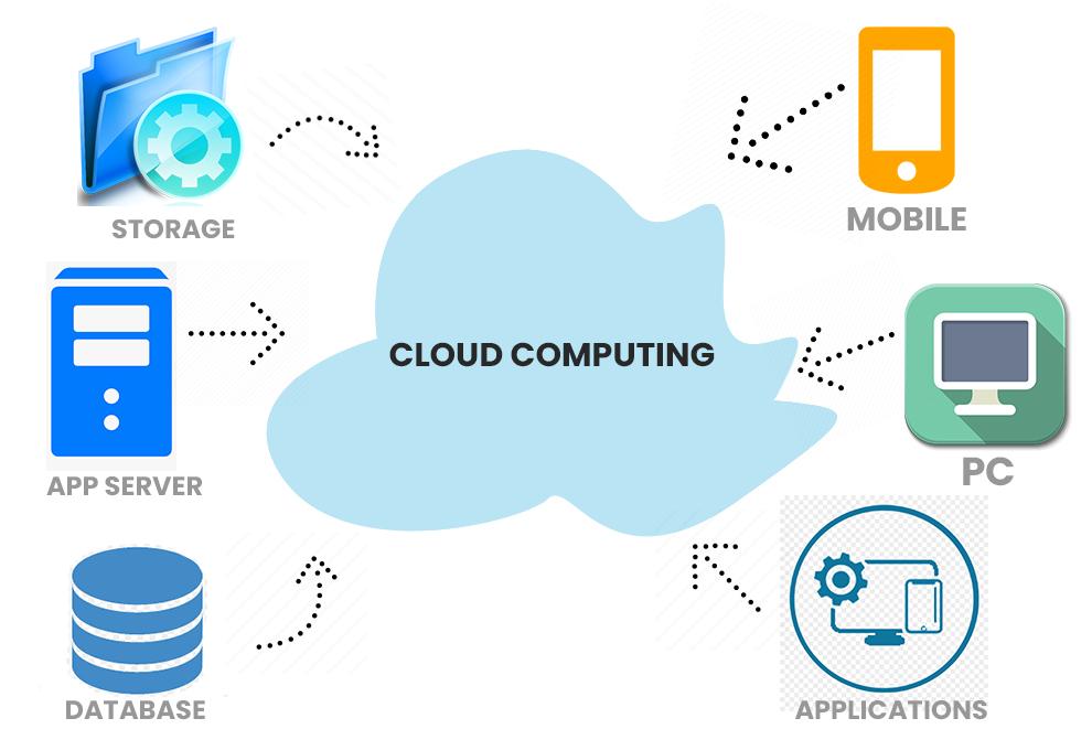 Best Cloud Computing Certifications & Courses